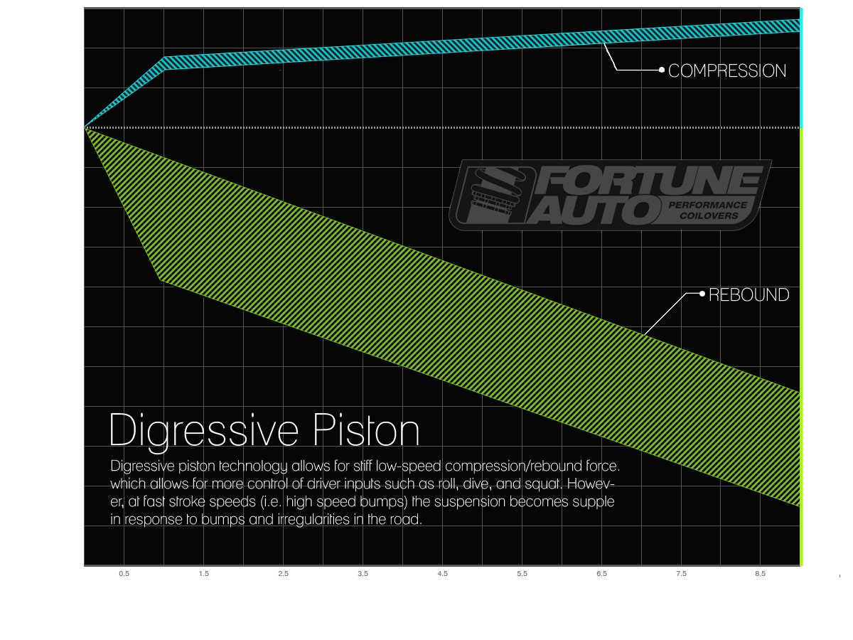 fortune auto coilovers feature digressive piston technology